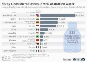 microplastics-in-93-of-bottled-water